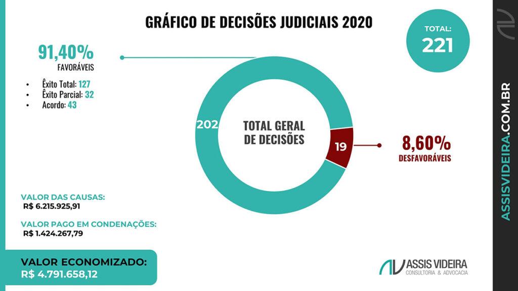 Gráfico de Decisões Judiciais